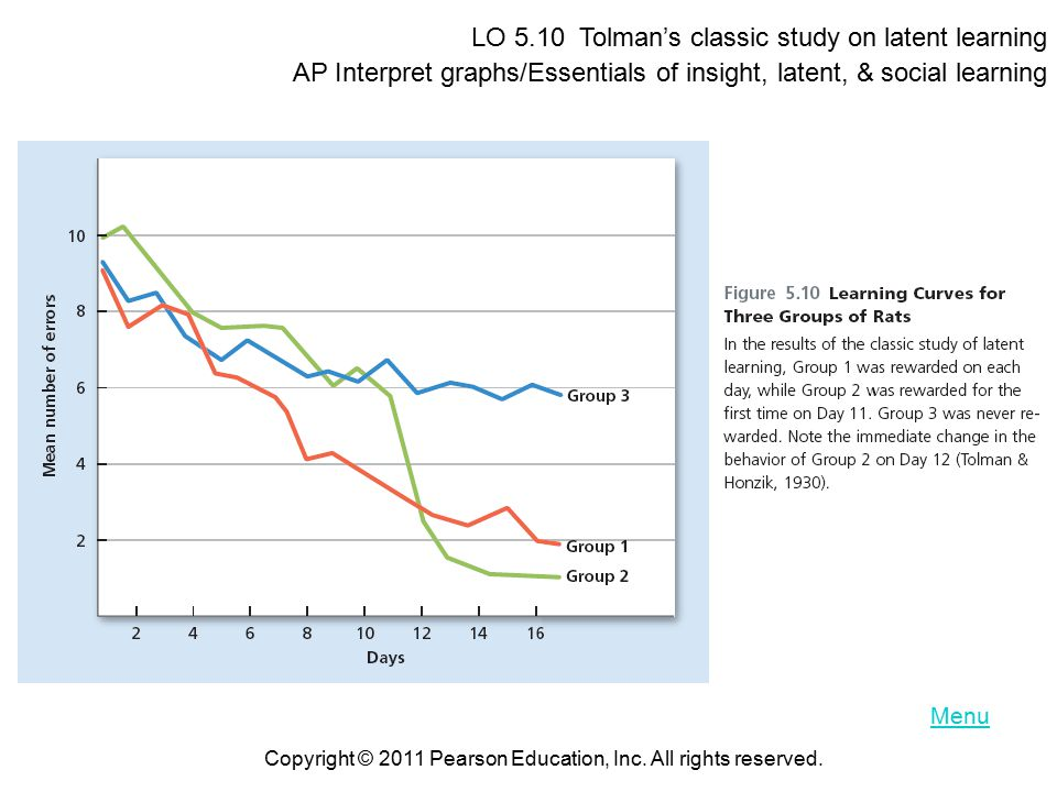 Menu LO 5.10 Tolman's classic study on latent learning AP Interpret graphs/Essentials of insight, latent, & social learning Copyright © 2011 Pearson Education, Inc.