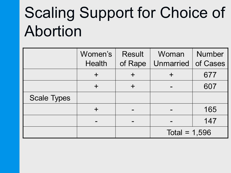 Scaling Support for Choice of Abortion Women's Health Result of Rape Woman Unmarried Number of Cases Scale Types Total = 1,596