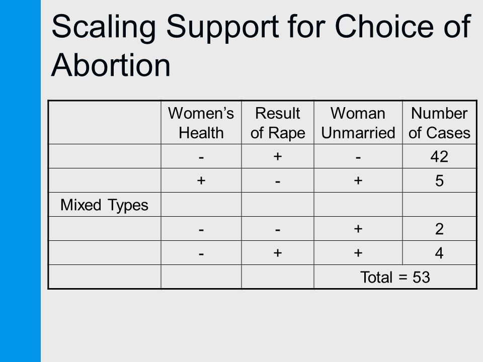 Scaling Support for Choice of Abortion Women's Health Result of Rape Woman Unmarried Number of Cases Mixed Types Total = 53