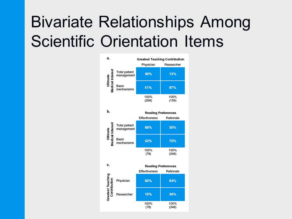 Bivariate Relationships Among Scientific Orientation Items