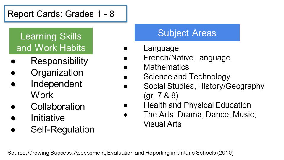 Report Cards: Grades ●Responsibility ●Organization ●Independent Work ●Collaboration ●Initiative ●Self-Regulation ●Language ●French/Native Language ●Mathematics ●Science and Technology ●Social Studies, History/Geography (gr.