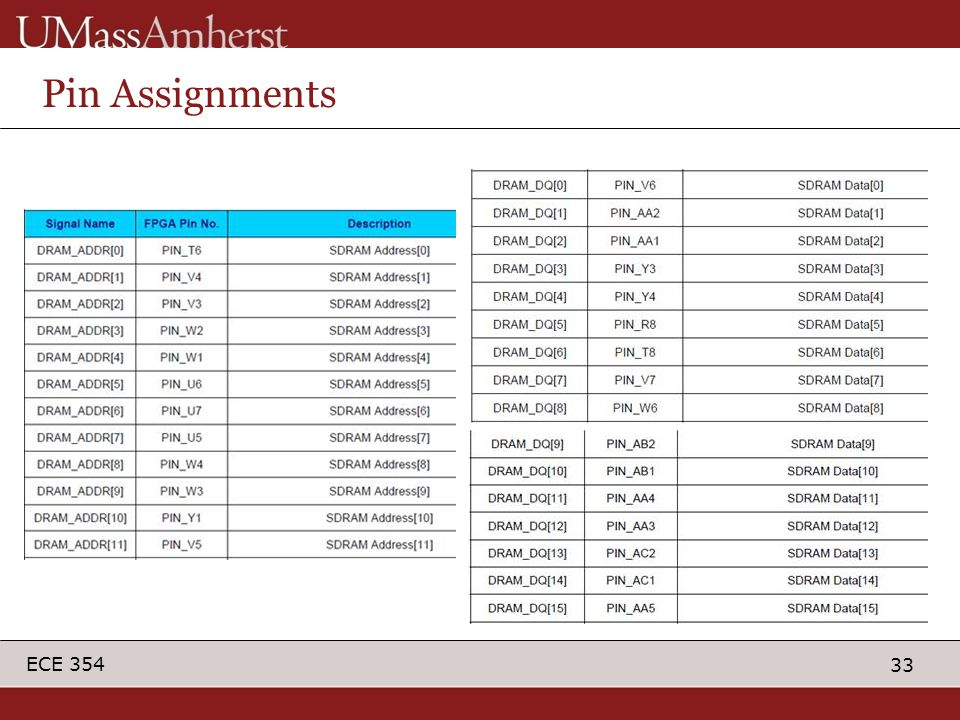 33 ECE 354 Pin Assignments