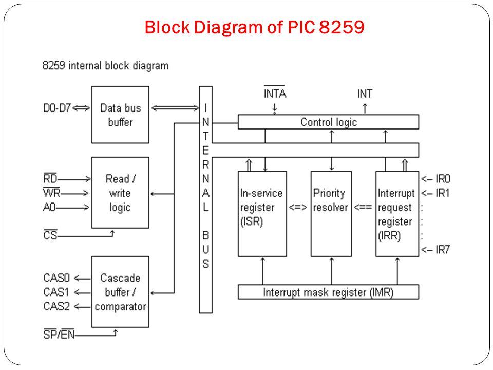 28 block diagram