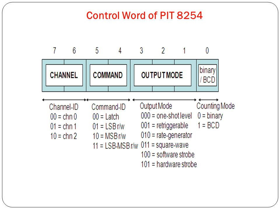 Control Word of PIT 8254