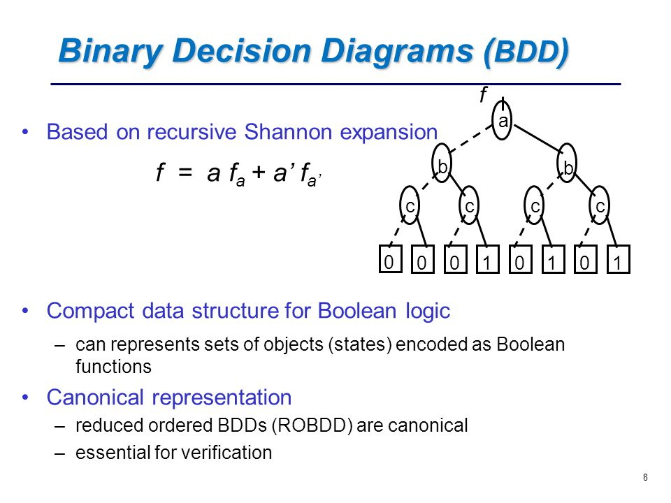 Logic Binary Diagrams Schematics Diagram