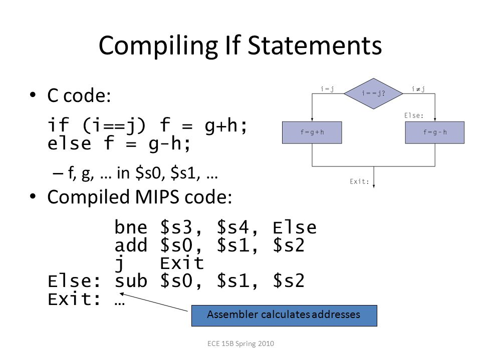 Compiling If Statements C code: if (i==j) f = g+h; else f = g-h; – f, g, … in $s0, $s1, … Compiled MIPS code: bne $s3, $s4, Else add $s0, $s1, $s2 j Exit Else: sub $s0, $s1, $s2 Exit: … Assembler calculates addresses ECE 15B Spring 2010