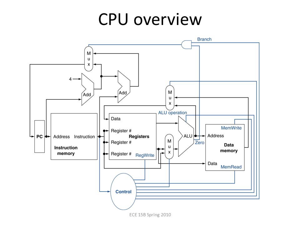 CPU overview ECE 15B Spring 2010