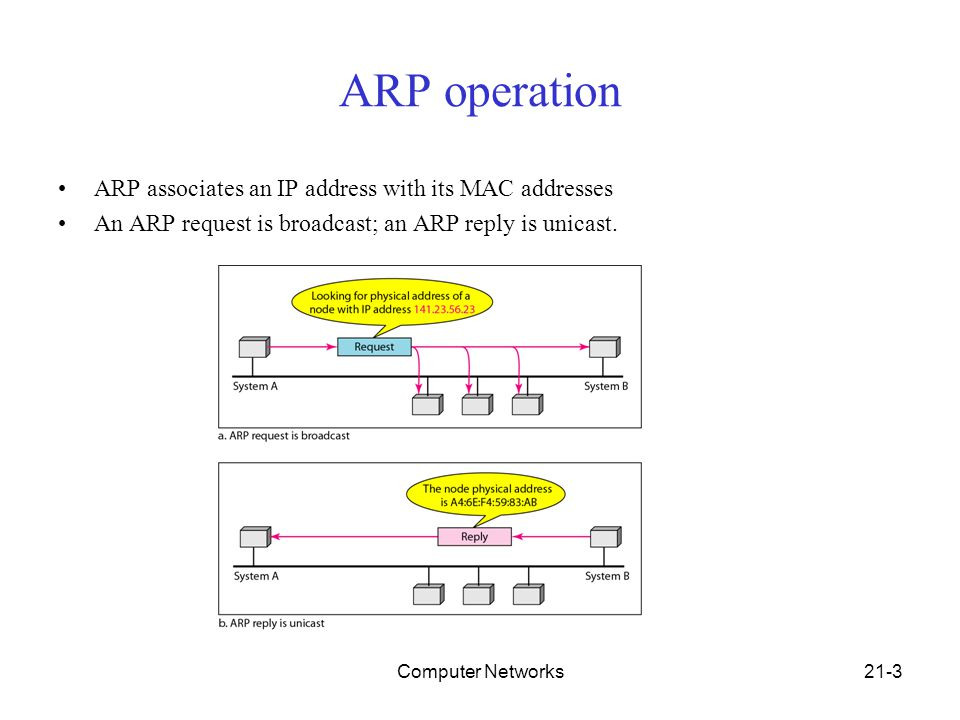 Computer Networks21-1 Chapter 21  Network Layer: Address Mapping