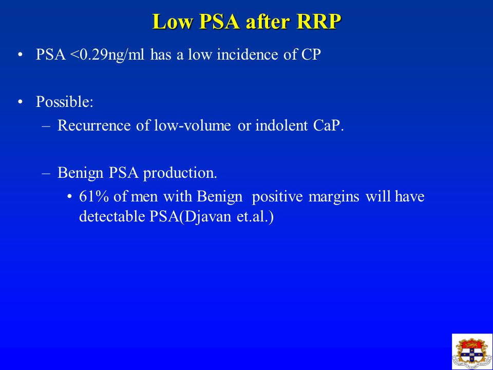 Low PSA after RRP PSA <0.29ng/ml has a low incidence of CP Possible: –Recurrence of low-volume or indolent CaP.