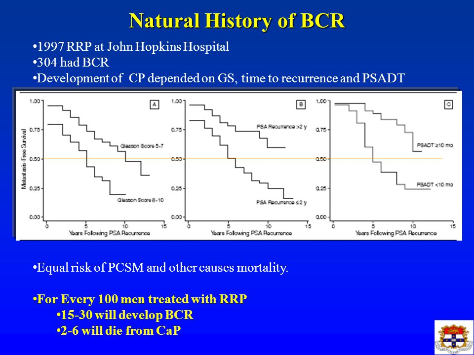 Natural History of BCR 1997 RRP at John Hopkins Hospital 304 had BCR Development of CP depended on GS, time to recurrence and PSADT Equal risk of PCSM and other causes mortality.