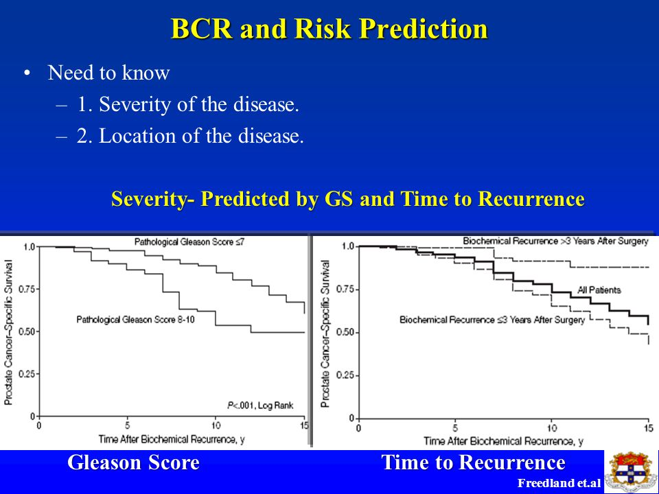 BCR and Risk Prediction Need to know –1. Severity of the disease.