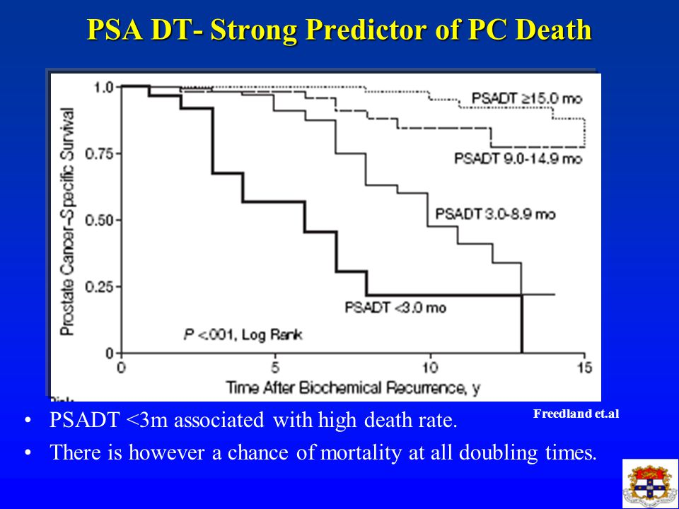 PSA DT- Strong Predictor of PC Death PSADT <3m associated with high death rate.
