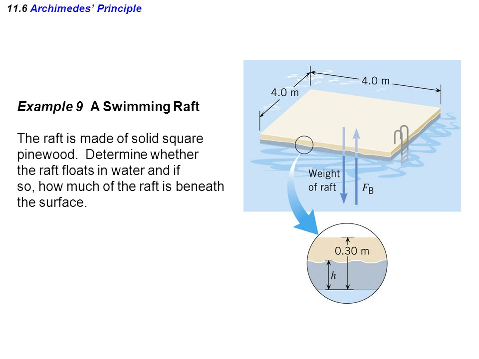 11.6 Archimedes' Principle Example 9 A Swimming Raft The raft is made of solid square pinewood.