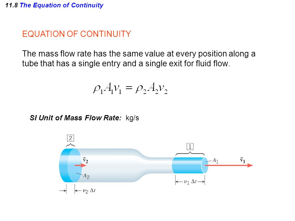 EQUATION OF CONTINUITY The mass flow rate has the same value at every position along a tube that has a single entry and a single exit for fluid flow.