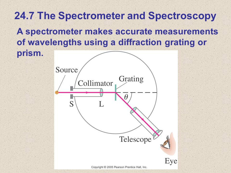 24.7 The Spectrometer and Spectroscopy A spectrometer makes accurate measurements of wavelengths using a diffraction grating or prism.