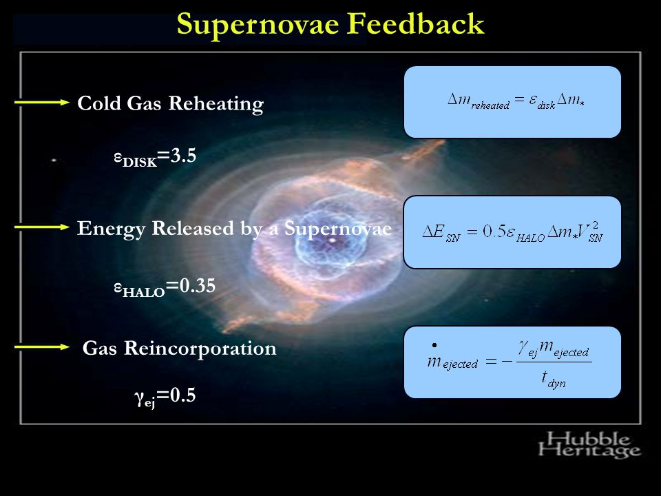 18 July 2015 CAUP 10 Cold Gas Reheating Energy Released by a Supernovae Gas Reincorporation Supernovae Feedback ε DISK =3.5 ε HALO =0.35 γ ej =0.5