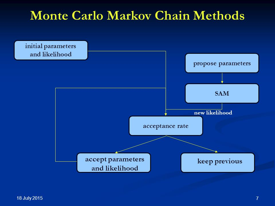 18 July Monte Carlo Markov Chain Methods propose parameters SAM acceptance rate initial parameters and likelihood accept parameters and likelihood keep previous new likelihood