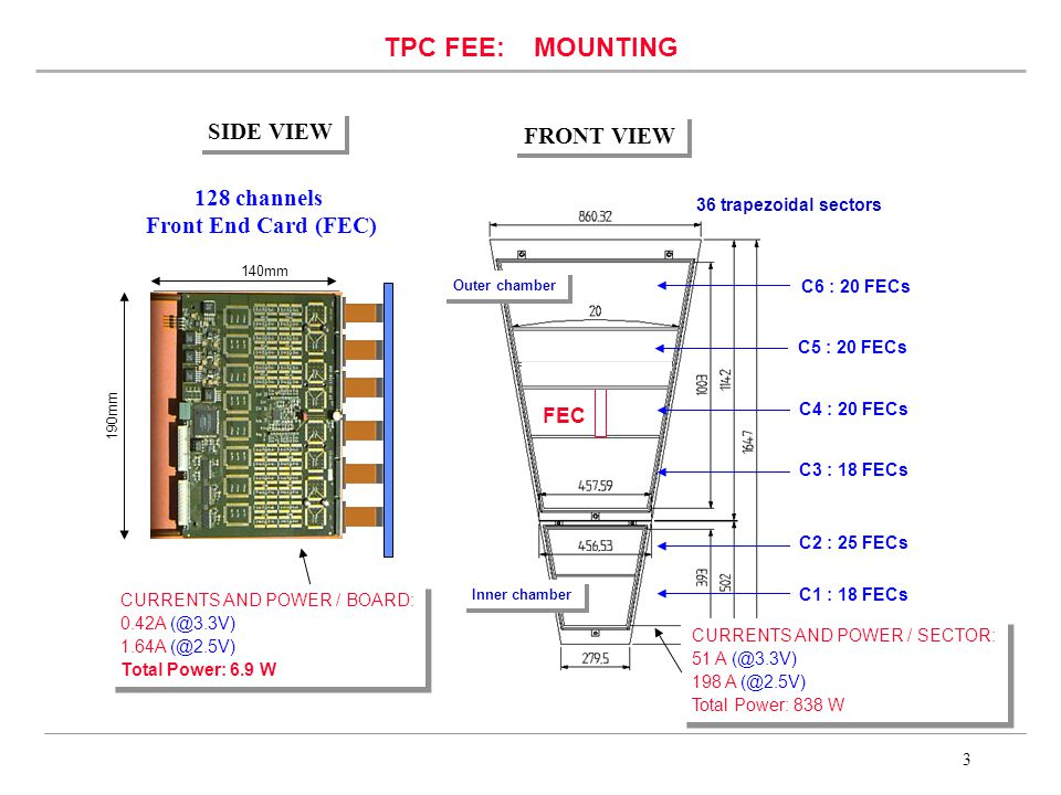 3 TPC FEE: MOUNTING 36 trapezoidal sectors Inner chamber Outer chamber FEC C1 : 18 FECs C6 : 20 FECs C4 : 20 FECs C3 : 18 FECs C2 : 25 FECs FRONT VIEW C5 : 20 FECs SIDE VIEW 128 channels Front End Card (FEC) 140mm 190mm CURRENTS AND POWER / BOARD: 0.42A 1.64A Total Power: 6.9 W CURRENTS AND POWER / BOARD: 0.42A 1.64A Total Power: 6.9 W CURRENTS AND POWER / SECTOR: 51 A 198 A Total Power: 838 W CURRENTS AND POWER / SECTOR: 51 A 198 A Total Power: 838 W