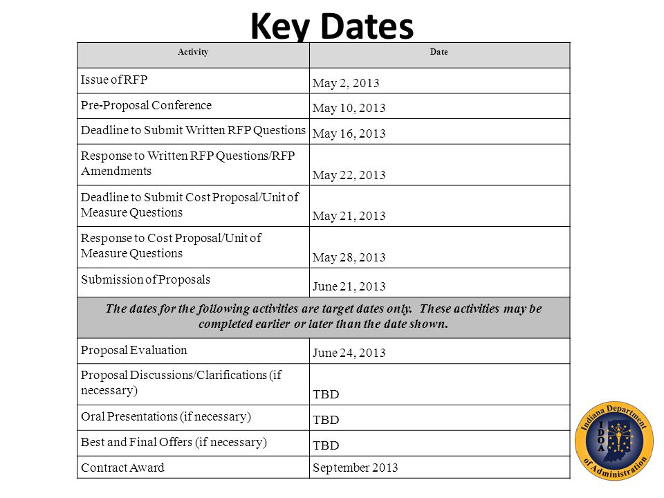 Key Dates ActivityDate Issue of RFP May 2, 2013 Pre-Proposal Conference May 10, 2013 Deadline to Submit Written RFP Questions May 16, 2013 Response to Written RFP Questions/RFP Amendments May 22, 2013 Deadline to Submit Cost Proposal/Unit of Measure Questions May 21, 2013 Response to Cost Proposal/Unit of Measure Questions May 28, 2013 Submission of Proposals June 21, 2013 The dates for the following activities are target dates only.