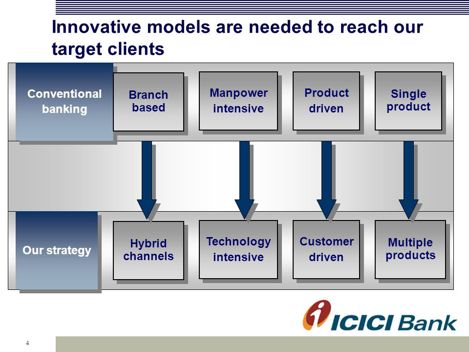 4 Innovative models are needed to reach our target clients Conventional banking Conventional banking Branch based Manpower intensive Manpower intensive Product driven Product driven Single product Our strategy Hybrid channels Technology intensive Technology intensive Customer driven Customer driven Multiple products