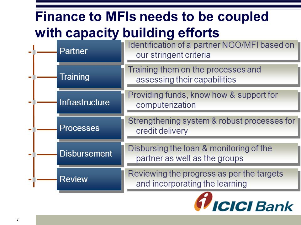 8 Finance to MFIs needs to be coupled with capacity building efforts Identification of a partner NGO/MFI based on our stringent criteria Training them on the processes and assessing their capabilities Providing funds, know how & support for computerization Strengthening system & robust processes for credit delivery Disbursing the loan & monitoring of the partner as well as the groups Reviewing the progress as per the targets and incorporating the learning Partner Training Infrastructure Processes Disbursement Review