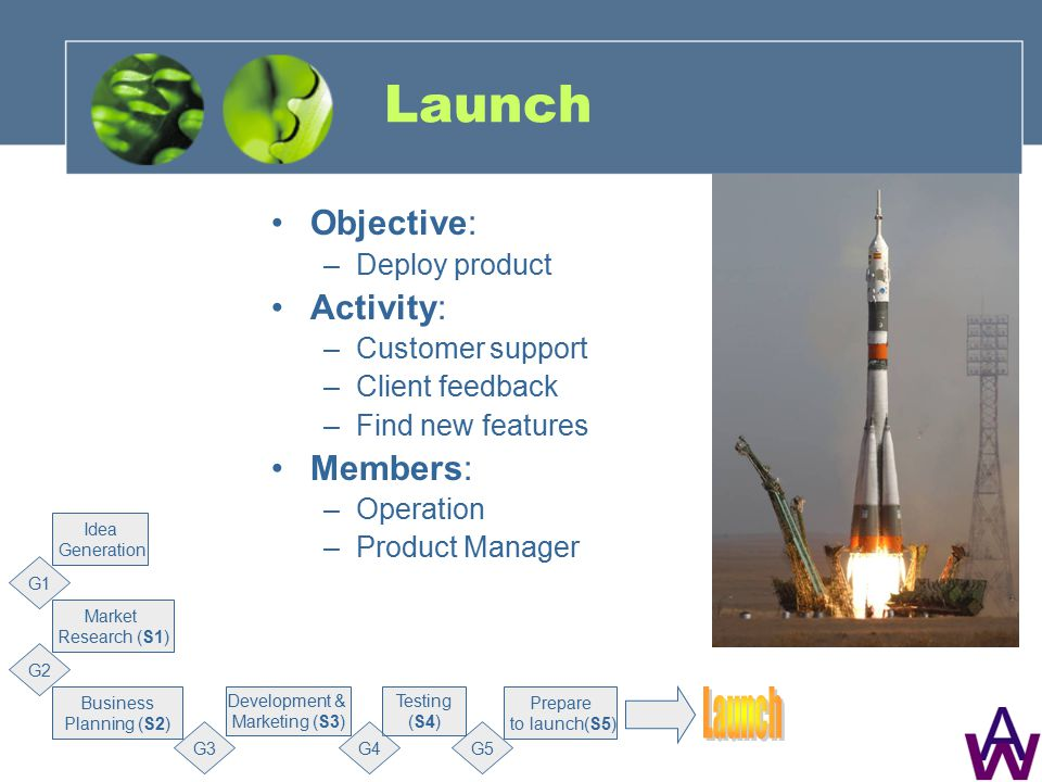 Launch Objective: –Deploy product Activity: –Customer support –Client feedback –Find new features Members: –Operation –Product Manager Market Research (S1) G1 Business Planning (S2) Development & Marketing (S3) Testing (S4) Prepare to launch(S5) Idea Generation G2 G3G4G5