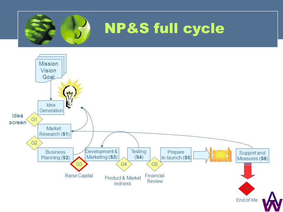 NP&S full cycle Market Research (S1) G1 Business Planning (S2) Development & Marketing (S3) Testing (S4) Prepare to launch (S5) Idea Generation Idea screen G2 Raise Capital G3 Product & Market redness G4G5 Financial Review Mission Vision Goal Support and Measures (S6) G6 End of life