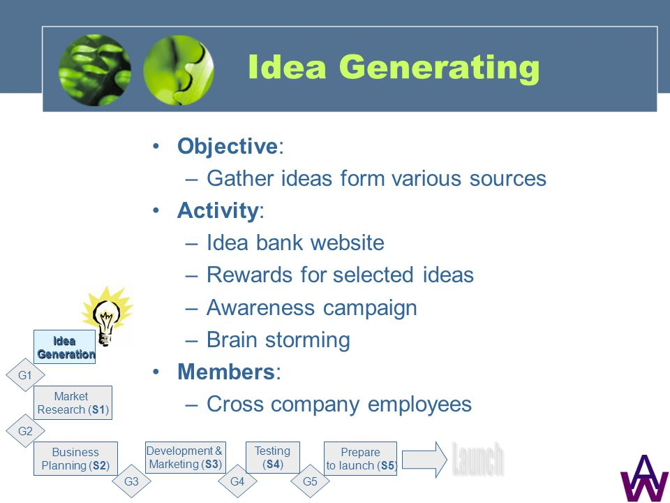 Idea Generating Objective: –Gather ideas form various sources Activity: –Idea bank website –Rewards for selected ideas –Awareness campaign –Brain storming Members: –Cross company employees Market Research (S1) G1 Business Planning (S2) Development & Marketing (S3) Testing (S4) Prepare to launch (S5) Idea Generation Generation G2 G3G4G5