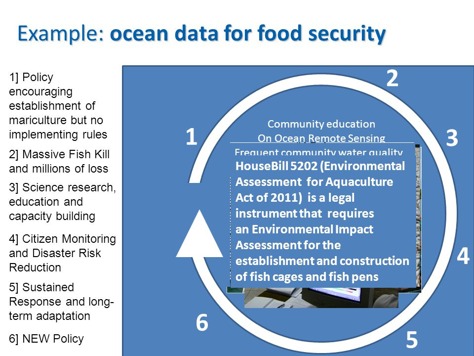 5 Early harvest to prevent high loss – Loss is reduced to PhP50-100M Feed 90M people 1] Policy encouraging establishment of mariculture but no implementing rules 2] Massive Fish Kill and millions of loss 3] Science research, education and capacity building 4] Citizen Monitoring and Disaster Risk Reduction 5] Sustained Response and long- term adaptation 6] NEW Policy  Republic Act 8550 (The Philippine Fisheries Code of 1998) is a legal instrument that encourages and supports the establishment of mariculture facilities in waters of all coastal municipalities.