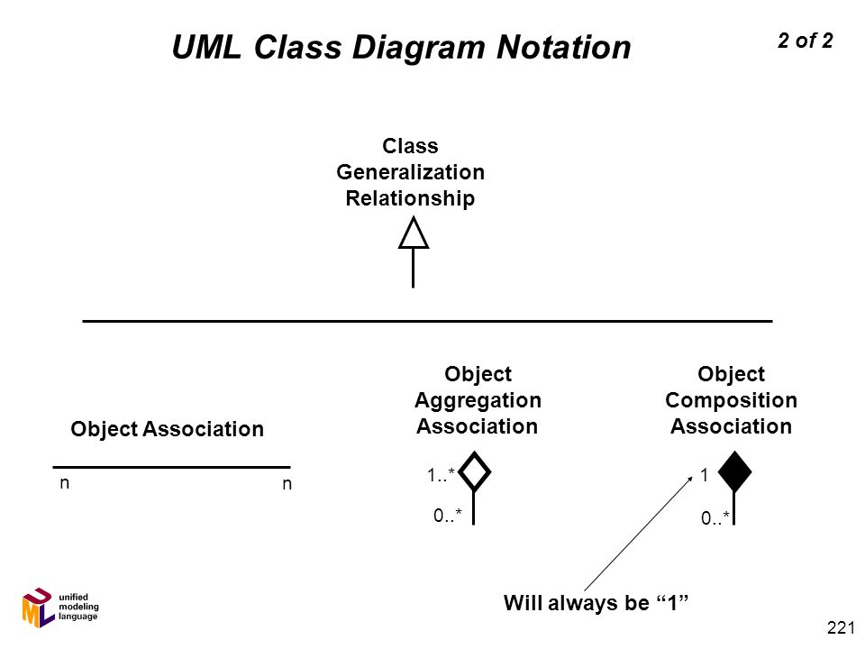 214 conceptual design uml class diagram relationships ppt download 8 221 object association n n class generalization relationship ccuart Gallery