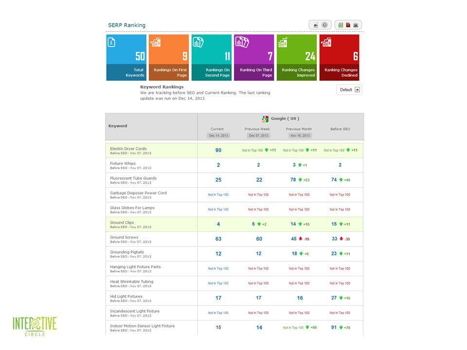 9 DETAILED REPORTING | DASHBOARD Keyword List prior to Starting campaign Keywords Weekly Rank Updates Monthly Recap  s on Activity and Rank 24/7 Access to the Dashboard