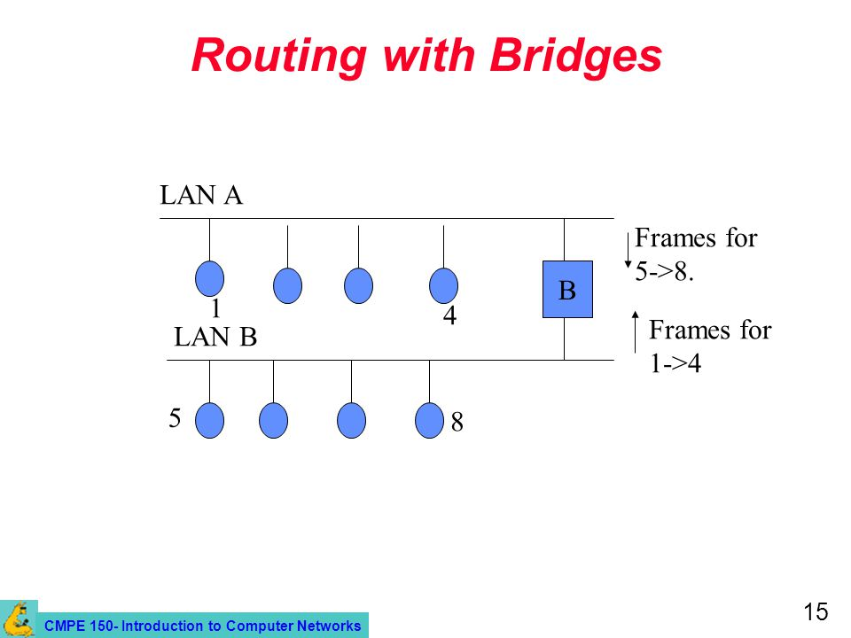 CMPE 150- Introduction to Computer Networks 15 Routing with Bridges B Frames for 5->8.