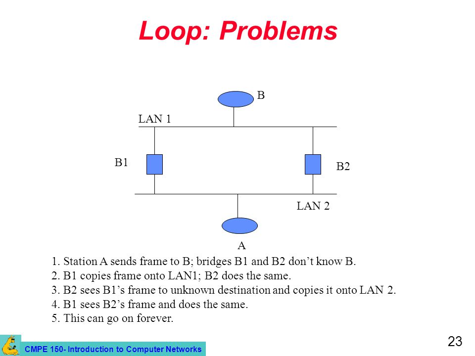 CMPE 150- Introduction to Computer Networks 23 Loop: Problems A B LAN 1 LAN 2 B1 B2 1.