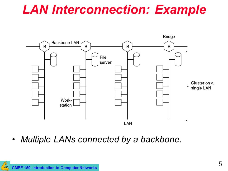 CMPE 150- Introduction to Computer Networks 5 LAN Interconnection: Example Multiple LANs connected by a backbone.