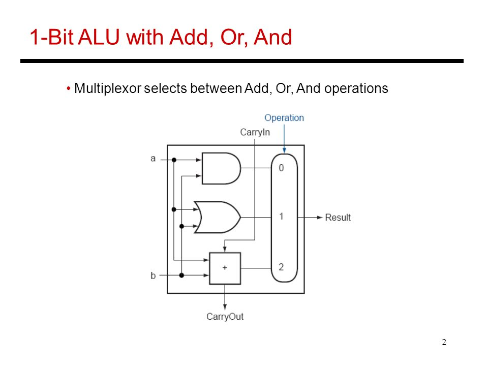 2 1-Bit ALU with Add, Or, And Multiplexor selects between Add, Or, And operations