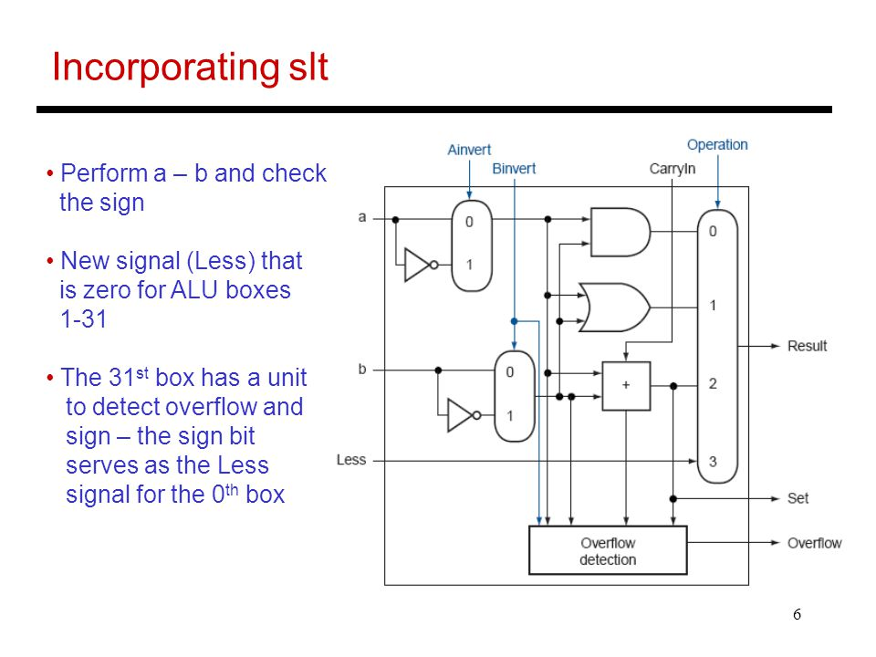 6 Perform a – b and check the sign New signal (Less) that is zero for ALU boxes 1-31 The 31 st box has a unit to detect overflow and sign – the sign bit serves as the Less signal for the 0 th box