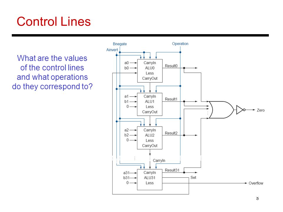8 Control Lines What are the values of the control lines and what operations do they correspond to
