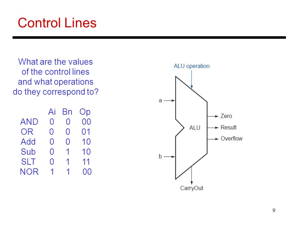 9 Control Lines What are the values of the control lines and what operations do they correspond to.