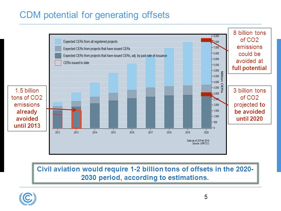 CDM potential for generating offsets 5 Civil aviation would require 1-2 billion tons of offsets in the period, according to estimations.