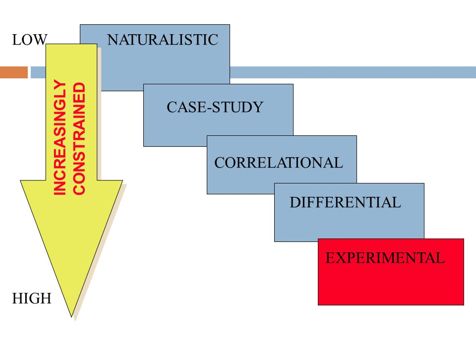 NATURALISTIC CASE-STUDY CORRELATIONAL DIFFERENTIAL EXPERIMENTAL INCREASINGLY CONSTRAINED LOW HIGH