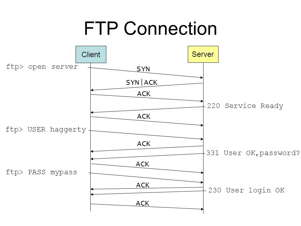 FTP Connection ftp> open server SYN SYN|ACK ACK 220 Service Ready ftp> USER haggerty ACK 331 User OK,password.