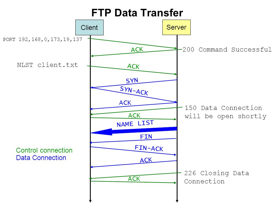 FTP Data Transfer PORT 192,168,0,173,19, Command Successful SYN NLST client.txt SYN-ACK ACK 150 Data Connection will be open shortly NAME LIST FIN FIN-ACK 226 Closing Data Connection ACK Control connection Data Connection Client Server
