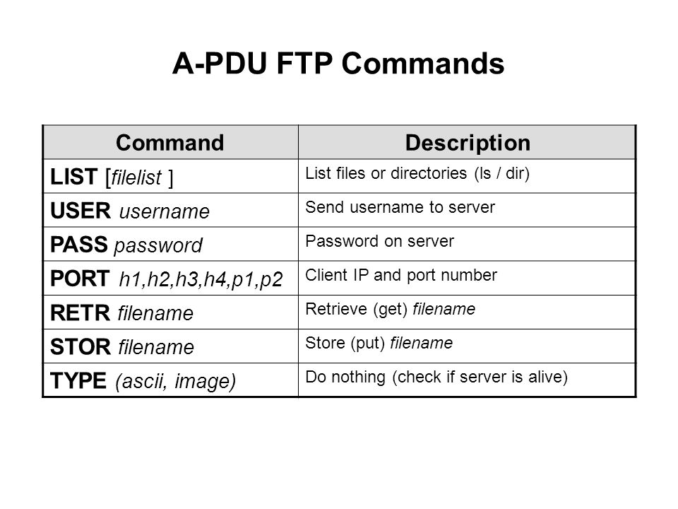A-PDU FTP Commands CommandDescription LIST [ filelist ] List files or directories (ls / dir) USER username Send username to server PASS password Password on server PORT h1,h2,h3,h4,p1,p2 Client IP and port number RETR filename Retrieve (get) filename STOR filename Store (put) filename TYPE (ascii, image) Do nothing (check if server is alive)