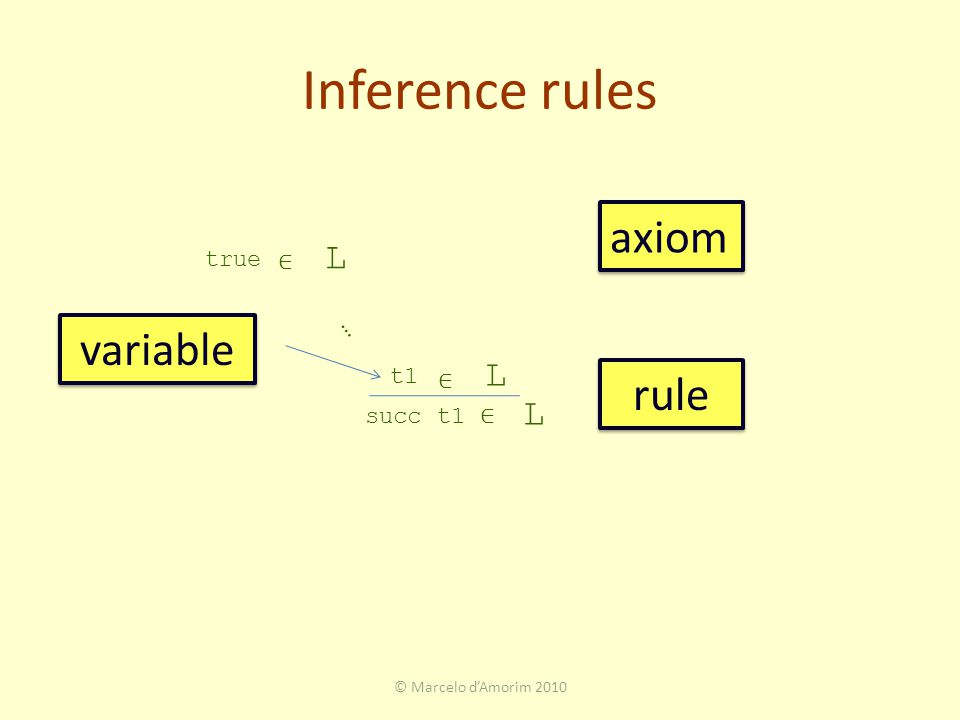Inference rules © Marcelo d'Amorim 2010 true L t1 ∈ L succ t1 ∈ L … axiom rule ∈ variable