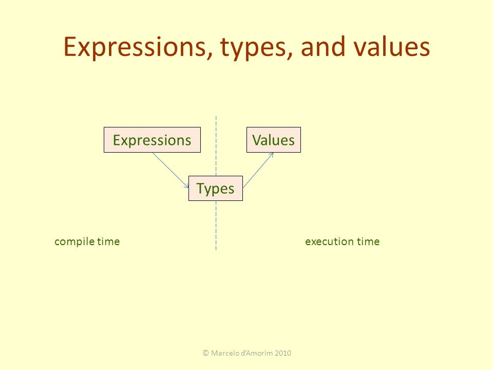Expressions, types, and values © Marcelo d'Amorim 2010 ExpressionsValues Types compile timeexecution time