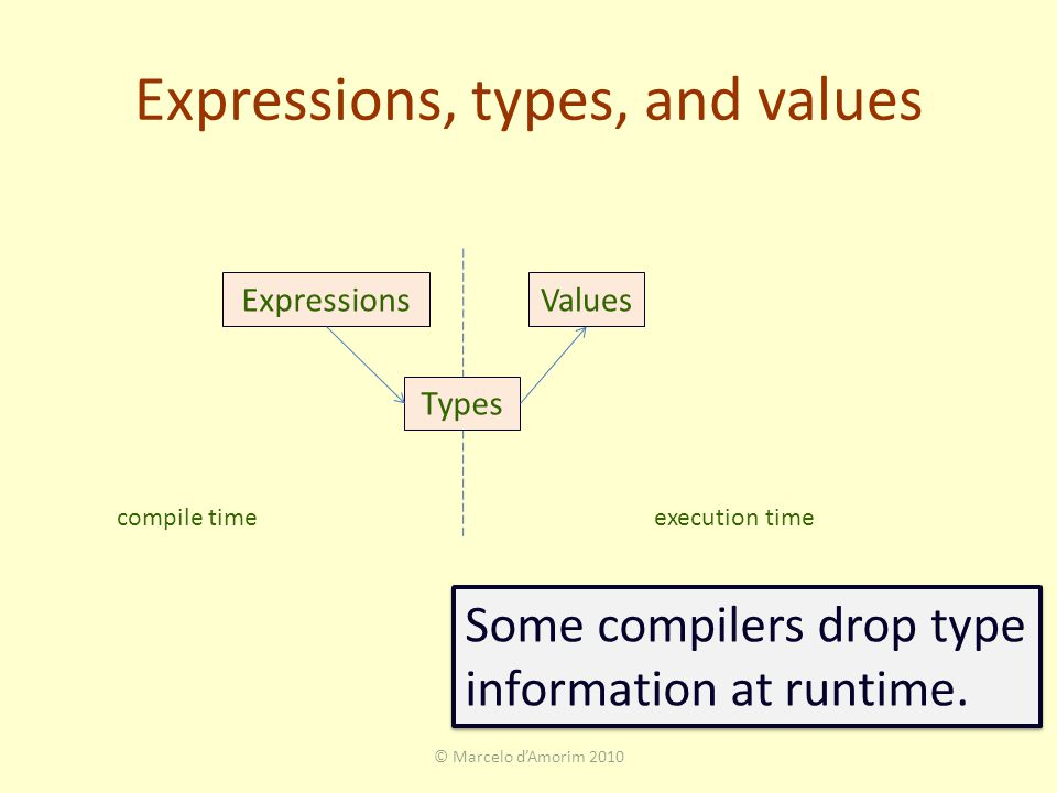 Expressions, types, and values © Marcelo d'Amorim 2010 ExpressionsValues Types compile timeexecution time Some compilers drop type information at runtime.