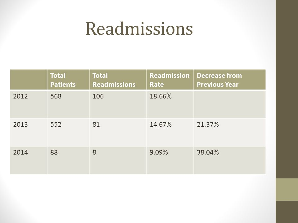 Readmissions Total Patients Total Readmissions Readmission Rate Decrease from Previous Year % %21.37% %38.04%