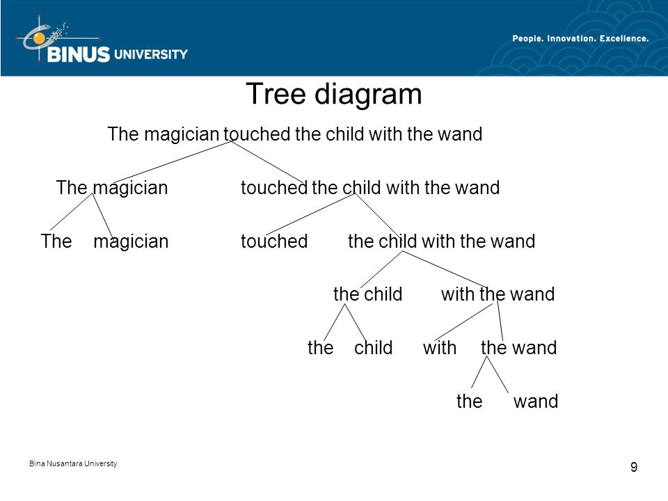 Bina Nusantara University 9 Tree diagram The magician touched the child with the wand the childwith the wand the wand