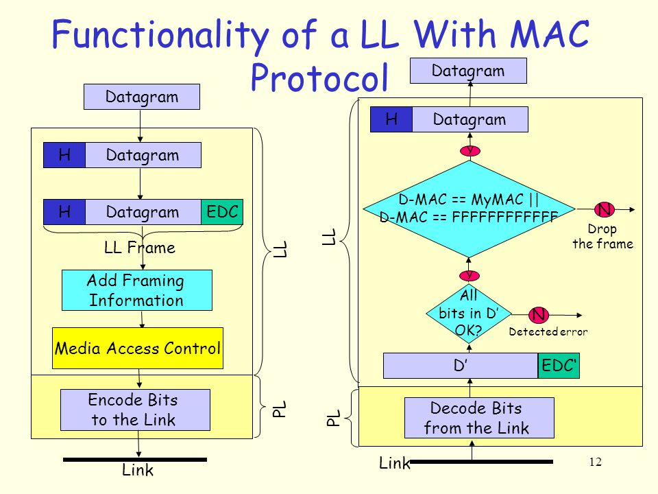 12 Functionality of a LL With MAC Protocol Datagram H HEDC Add Framing Information LL Frame Encode Bits to the Link Link LL Media Access Control PL Datagram H Decode Bits from the Link D-MAC == MyMAC || D-MAC == FFFFFFFFFFFF N Drop the frame All bits in D' OK.