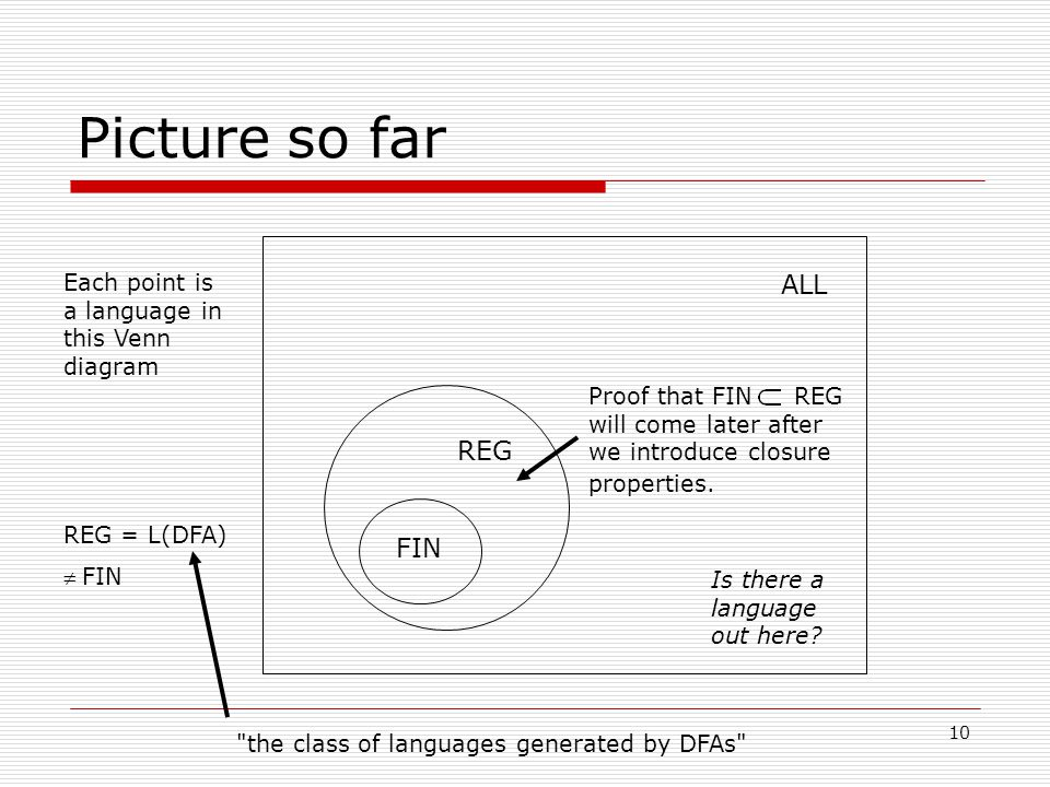 10 Picture so far ALL FIN Each point is a language in this Venn diagram REG = L(DFA) FIN REG Is there a language out here.